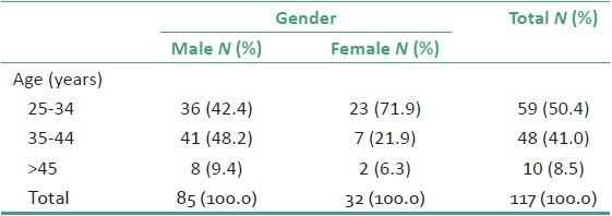 Table 1: Age and gender distribution of the respondents