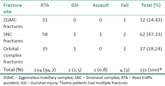 Table 2: Distribution pattern of sites of midfacial fractures in 79 patients according to etiology of injury