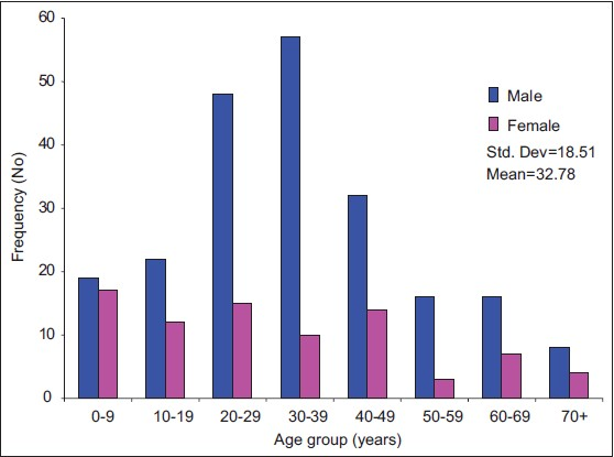 Figure 1: Age group and sex distribution of patients studied