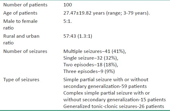 Table 1: Demographic details of the study