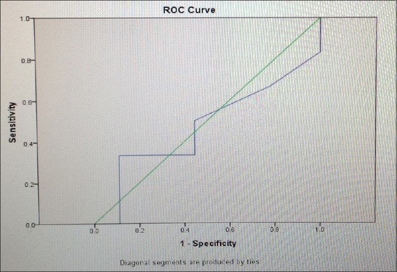 Figure 3: Receiver operating characteristic curve: Fractional anisotropy values (solid tumor portion). Area = 0.472