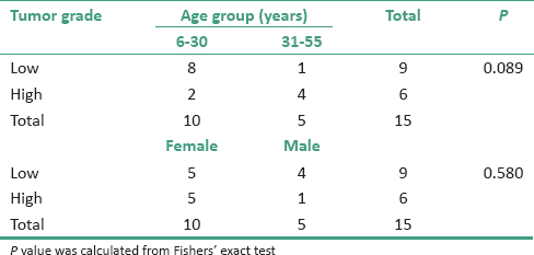 Table 2: Distribution of tumor grade by age group and sex