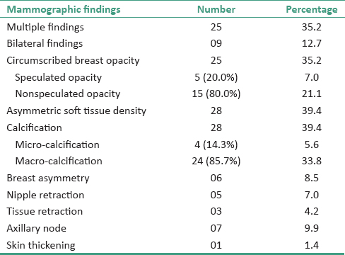 Table 3: Mammographic findings