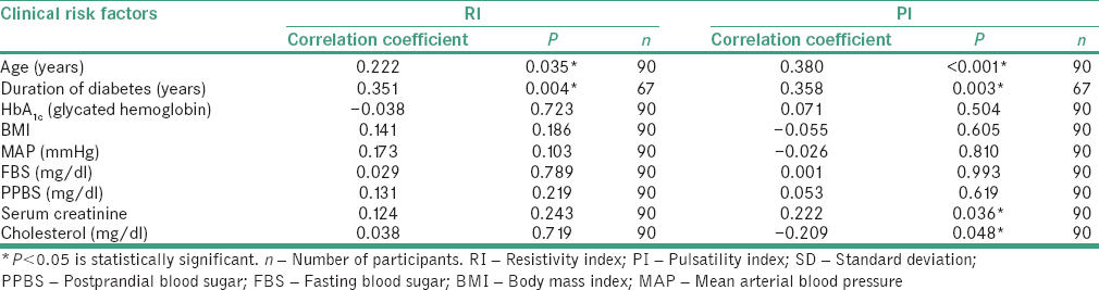 Table 3: Correlation of the intra renal doppler resistivity index and pulsatility index with clinical factors of diabetes among diabetic patients