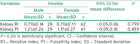 Table 4: Relationship between gender with diabetes mellitus and intra renal parameters