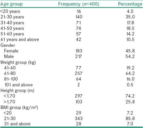 Table 1: Socio demographic and anthropometric characteristics of study population