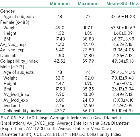 Table 2: Descriptive statistics of the study population and ivc size/collapsibility index