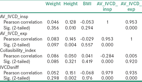 Table 4: Correlation between dimensions of the IVC/C-I and weight, height and body mass index