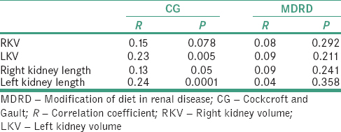 Table 3: Correlation of renal parameters with renal function using Cockcroft and Gault and modification of diet in renal disease equations in hypertensives