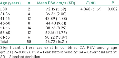 Table 3: Relationship between age and peak systolic velocity (cm/s) of combined cavernosal artery (ANOVA)