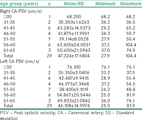 Table 1: Mean and standard deviation of the peak systolic velocity of cavernosal arteries on the right and left sides among various age groups