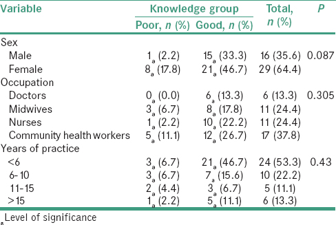 Table 3: Cross-tabulation of knowledge score and demographic data of the participants (<i>n</i>=45)