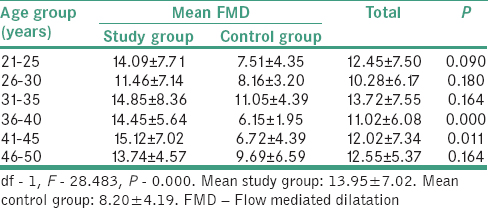 Table 4: Mean flow mediated dilatation distribution in the study population