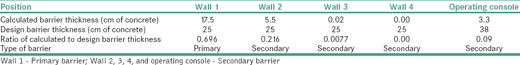 Table 5: Comparison of calculated shielding barrier thickness to the design shielding barrier thickness for the general radiography room I