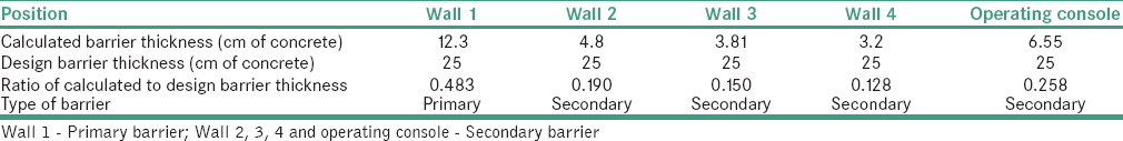 Table 7: Comparison calculated shielding barrier thickness to the design shielding barrier thickness for the general radiography III