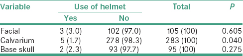 Table 3: Correlation of skull fractures on cranial computed tomography with use of crash helmet