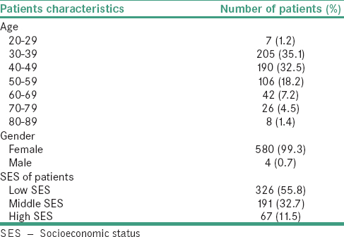 Table 1: Demographic characteristics of 584 patients with advanced breast cancer