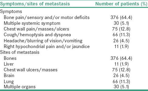Table 2: Presenting symptoms and sites of metastasis among 584 breast cancer patients