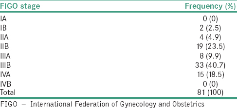 Table 3: The distribution of the patients by clinical (International Federation of Gynecology and Obstetrics) staging