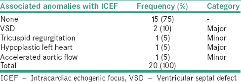 Table 4: Frequency and classification of associated structural cardiac anomalies on fetal echocardiography