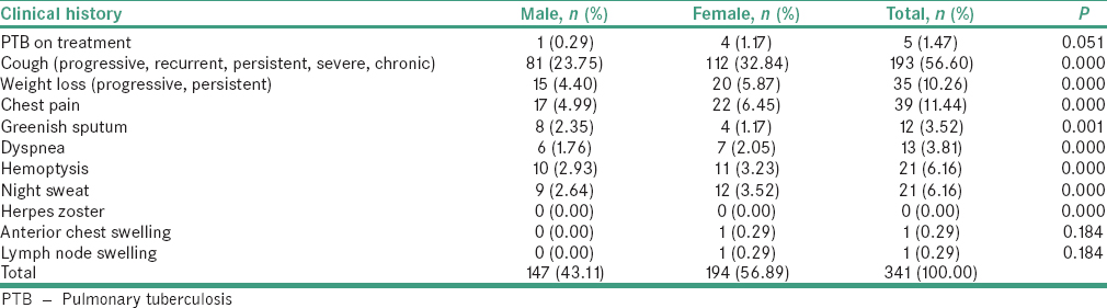 Table 2: Clinical history of patients with human immunodeficiency virus/pulmonary tuberculosis in the study