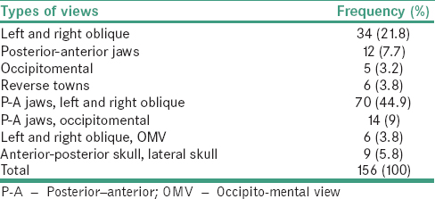 Table 2: Distribution of different radiographic views requested in oral and maxillofacial unit