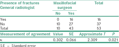 Table 6: Kappa statistical test between general radiologist's and surgeon' radiographic diagnosis of maxillofacial fractures