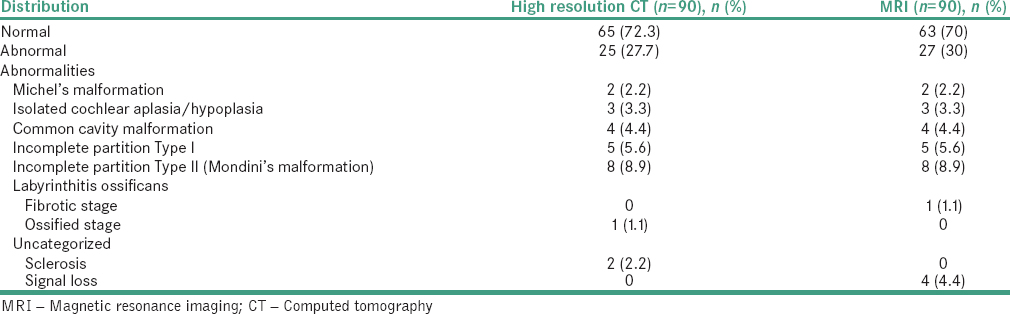 Table 1: Distribution of cochlear abnormalities (malformations) on both high resolution computed tomography and magnetic resonance imaging in temporal bones