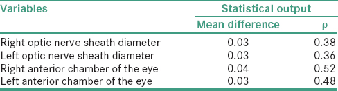 Table 4: Differences of the optic nerve sheath diameter and anterior chamber of the eye between males and females