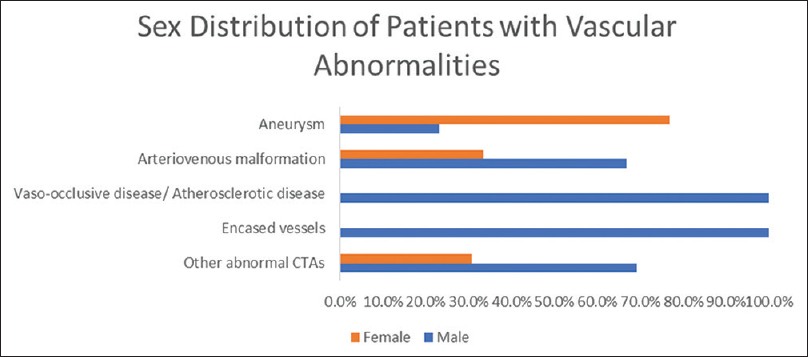 Figure 5: Computed tomography angiography findings versus sex of the study population