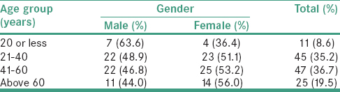 Table 1: Age group and sex distribution of the study population
